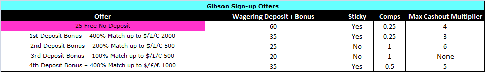 Gibson Casino Offers.png