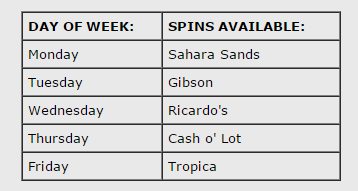 Spins Per Day.png