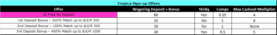 Tropica Casino Offers.png